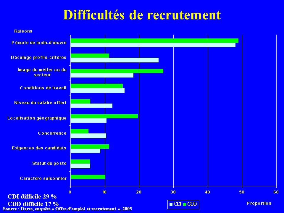 Difficultés de recrutement CDI difficile 29 % CDD difficile 17 % Source : Dares, enquête « Offre demploi et recrutement », 2005
