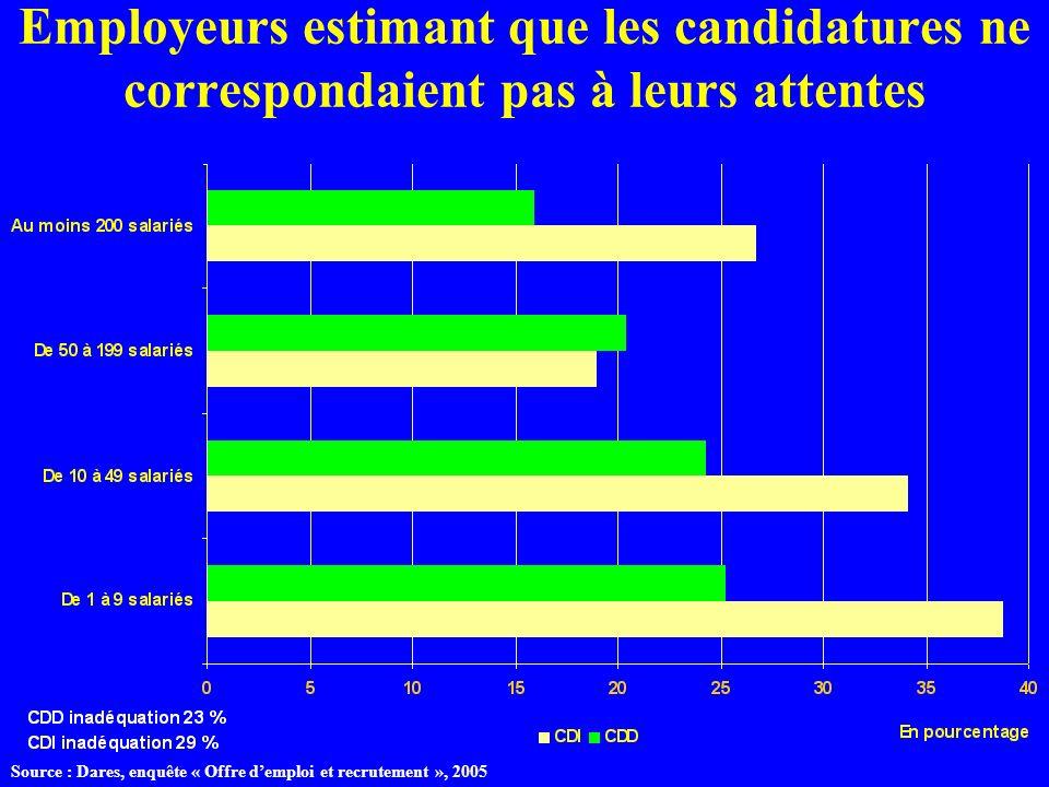 Employeurs estimant que les candidatures ne correspondaient pas à leurs attentes Source : Dares, enquête « Offre demploi et recrutement », 2005