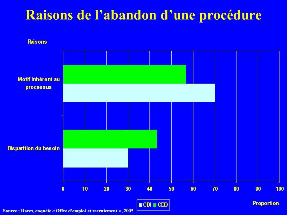 Raisons de labandon dune procédure Source : Dares, enquête « Offre demploi et recrutement », 2005