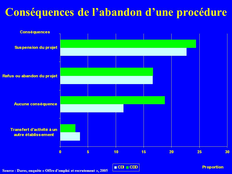 Conséquences de labandon dune procédure Source : Dares, enquête « Offre demploi et recrutement », 2005