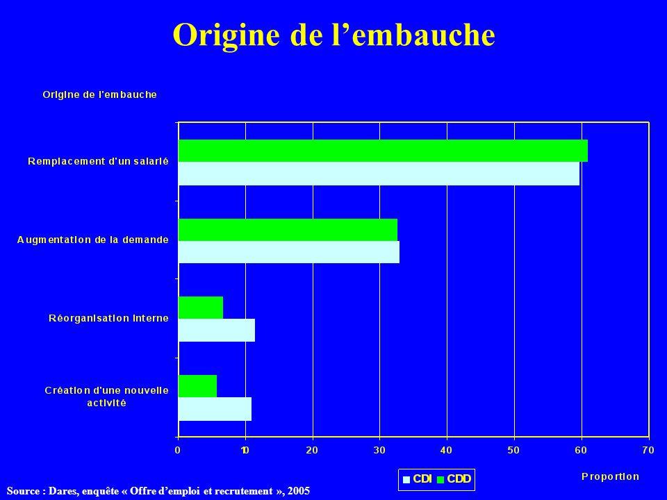 Origine de lembauche Source : Dares, enquête « Offre demploi et recrutement », 2005