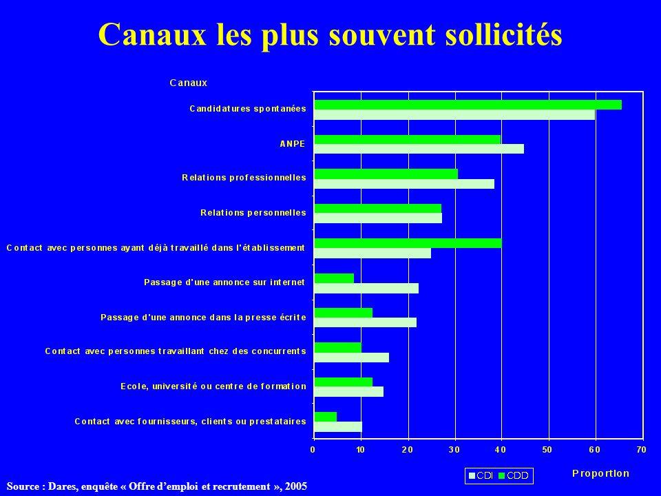 Canaux les plus souvent sollicités Source : Dares, enquête « Offre demploi et recrutement », 2005