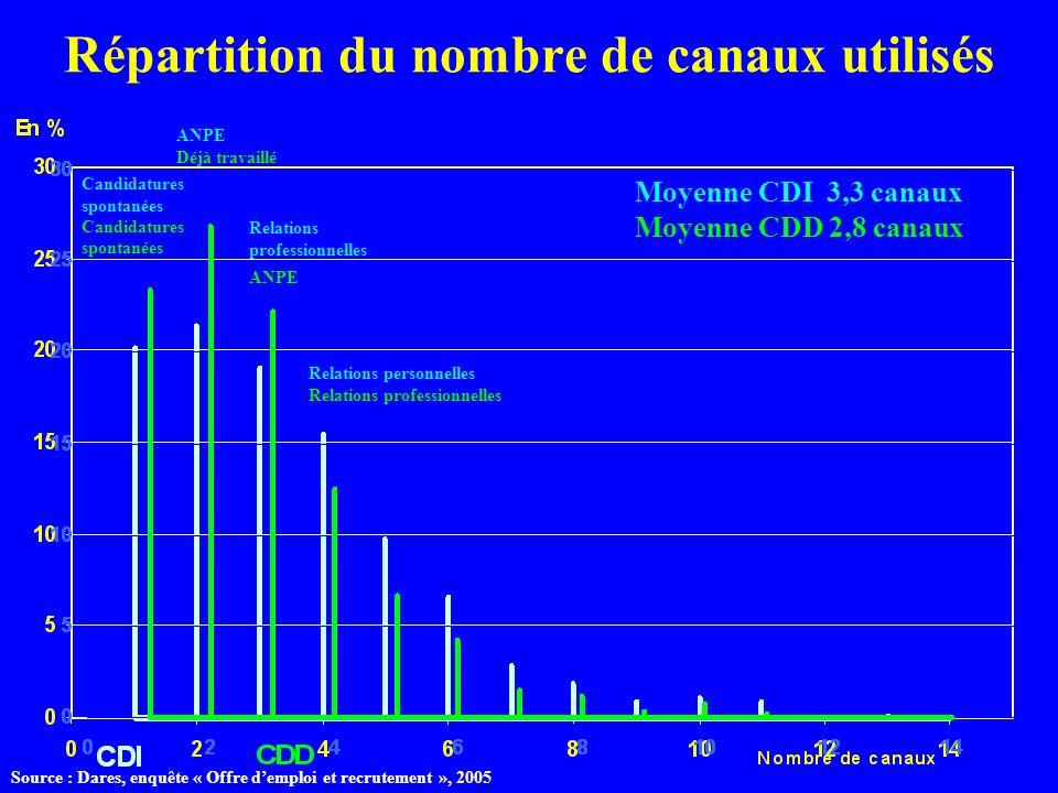 Répartition du nombre de canaux utilisés Candidatures spontanées ANPE Déjà travaillé Relations professionnelles ANPE Relations personnelles Relations