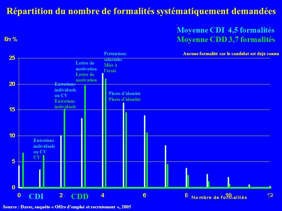 Répartition du nombre de formalités systématiquement demandées CDICDD Moyenne CDI 4,5 formalités Moyenne CDD 3,7 formalités Entretiens individuels ou