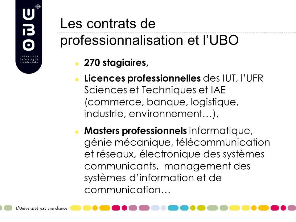 Les contrats de professionnalisation et lUBO 270 stagiaires, Licences professionnelles des IUT, lUFR Sciences et Techniques et IAE (commerce, banque,