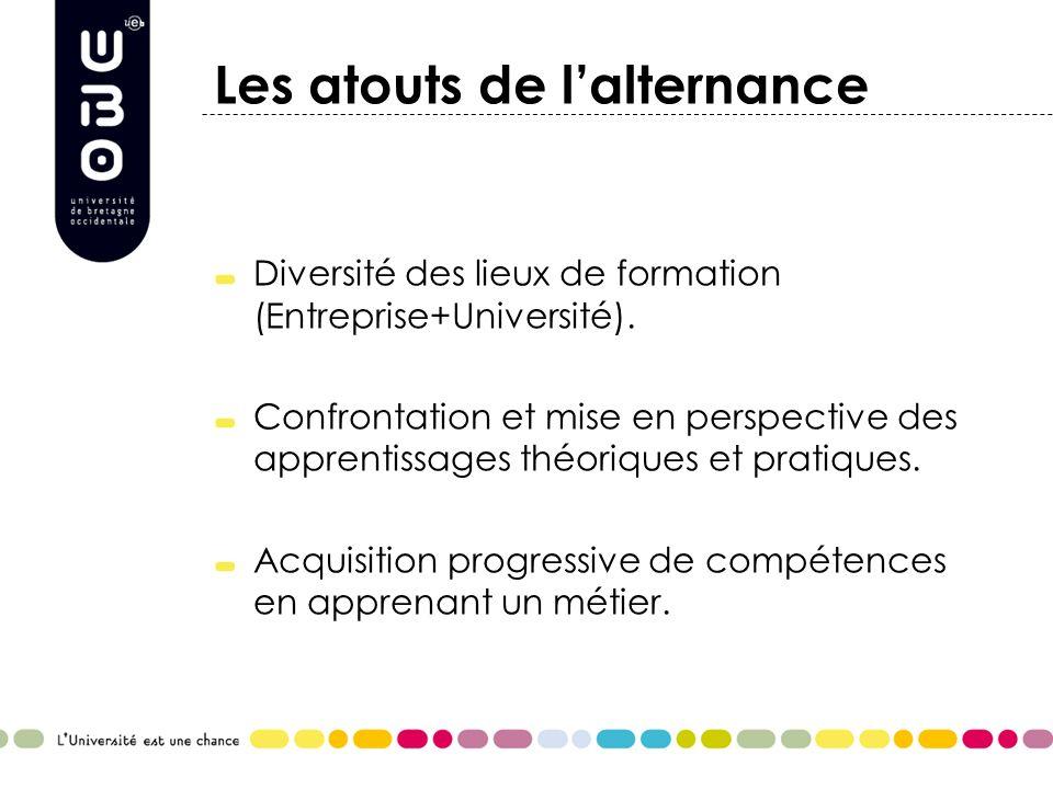 Les atouts de lalternance Diversité des lieux de formation (Entreprise+Université). Confrontation et mise en perspective des apprentissages théoriques