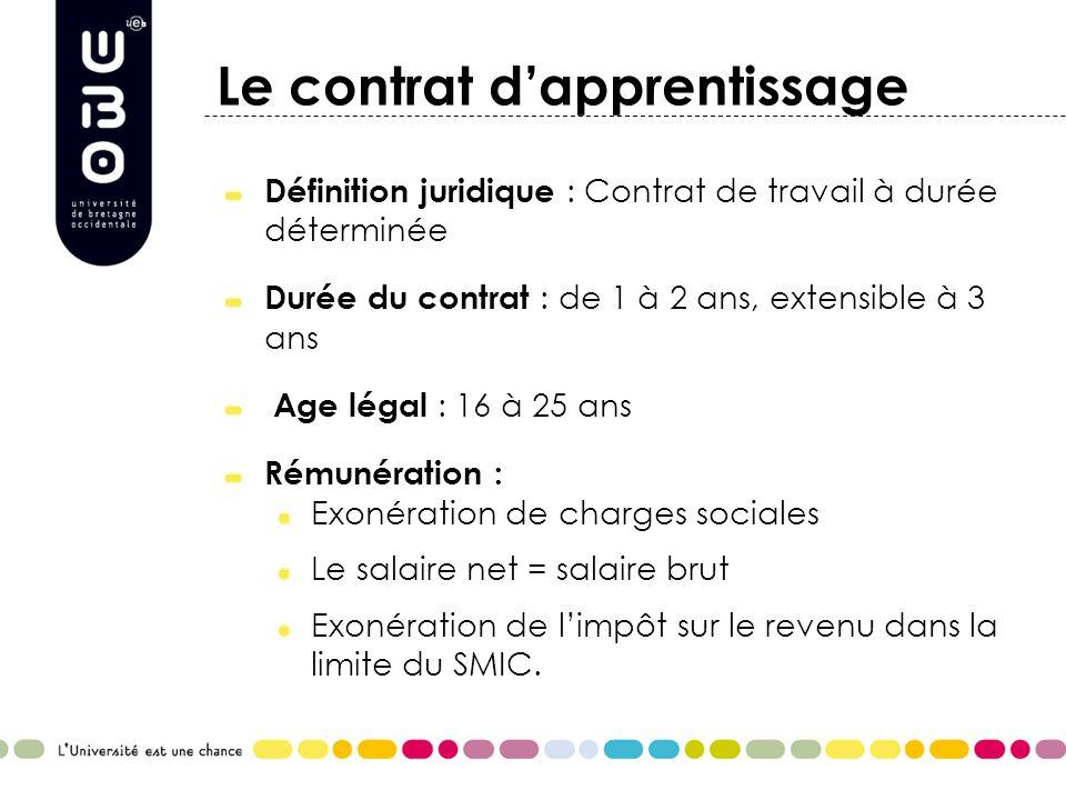 Le contrat dapprentissage Définition juridique : Contrat de travail à durée déterminée Durée du contrat : de 1 à 2 ans, extensible à 3 ans Age légal :
