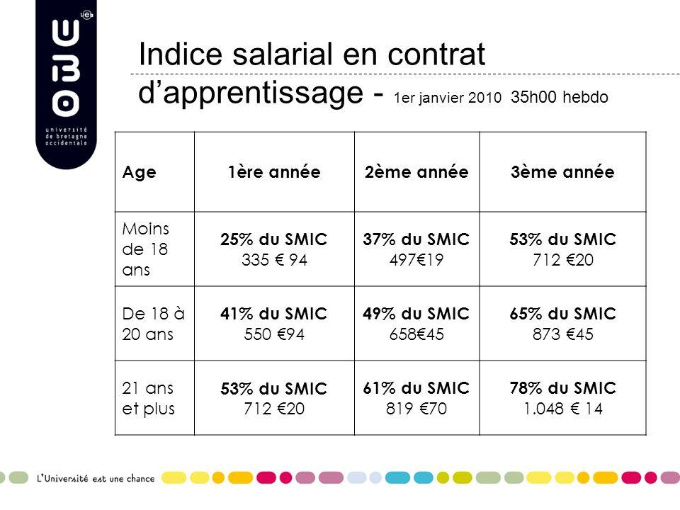 Indice salarial en contrat dapprentissage - 1er janvier 2010 35h00 hebdo Age1ère année2ème année3ème année Moins de 18 ans 25% du SMIC 335 94 37% du S