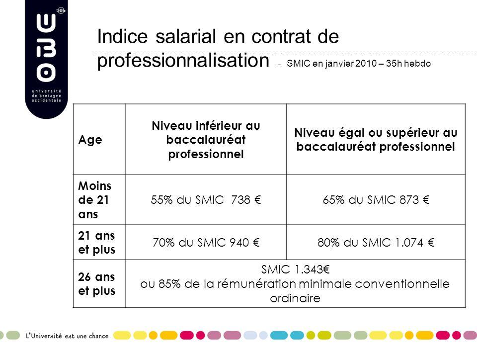 Indice salarial en contrat de professionnalisation – SMIC en janvier 2010 – 35h hebdo Age Niveau inférieur au baccalauréat professionnel Niveau égal o