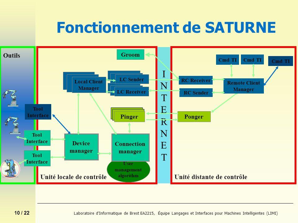 10 / 22 Laboratoire dInformatique de Brest EA2215, Équipe Langages et Interfaces pour Machines Intelligentes (LIMI) INTERNETINTERNET User management a