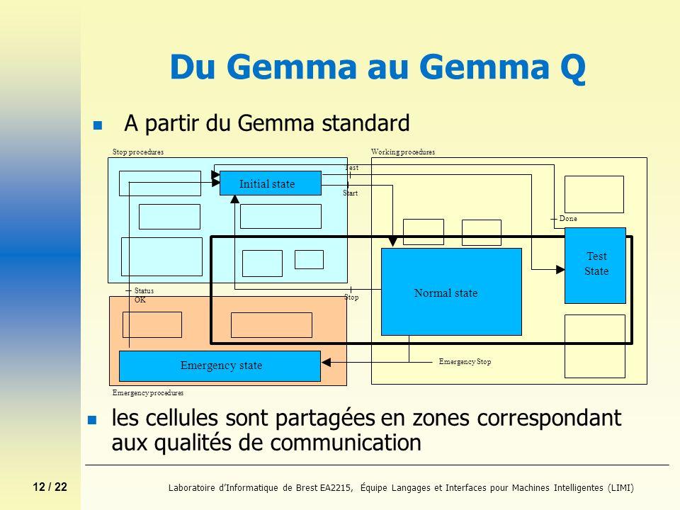 12 / 22 Laboratoire dInformatique de Brest EA2215, Équipe Langages et Interfaces pour Machines Intelligentes (LIMI) Du Gemma au Gemma Q n les cellules