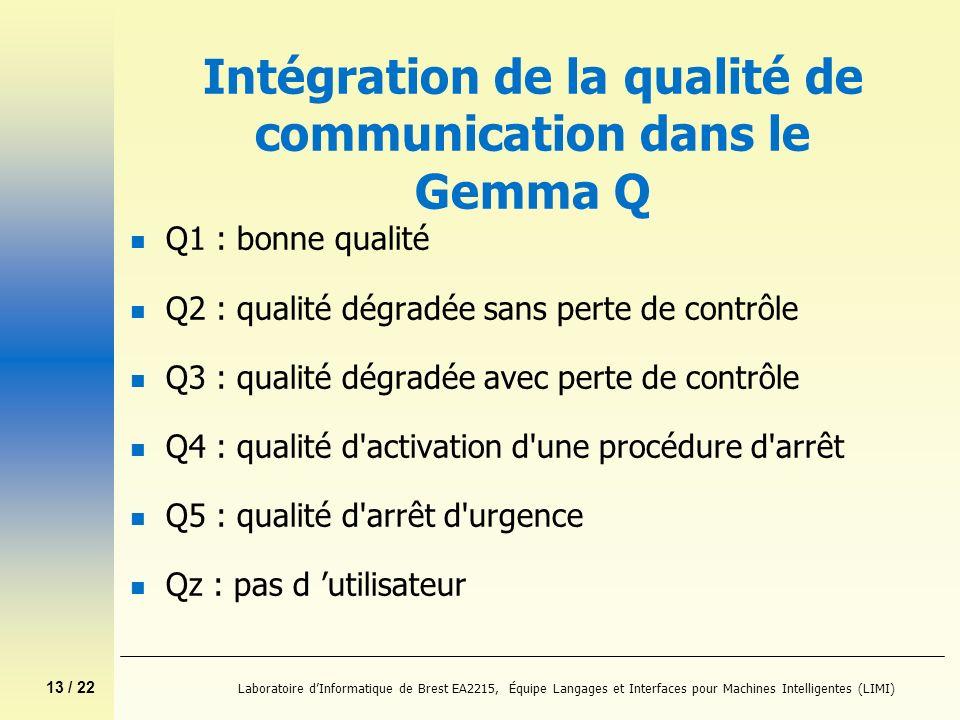 13 / 22 Laboratoire dInformatique de Brest EA2215, Équipe Langages et Interfaces pour Machines Intelligentes (LIMI) Intégration de la qualité de commu