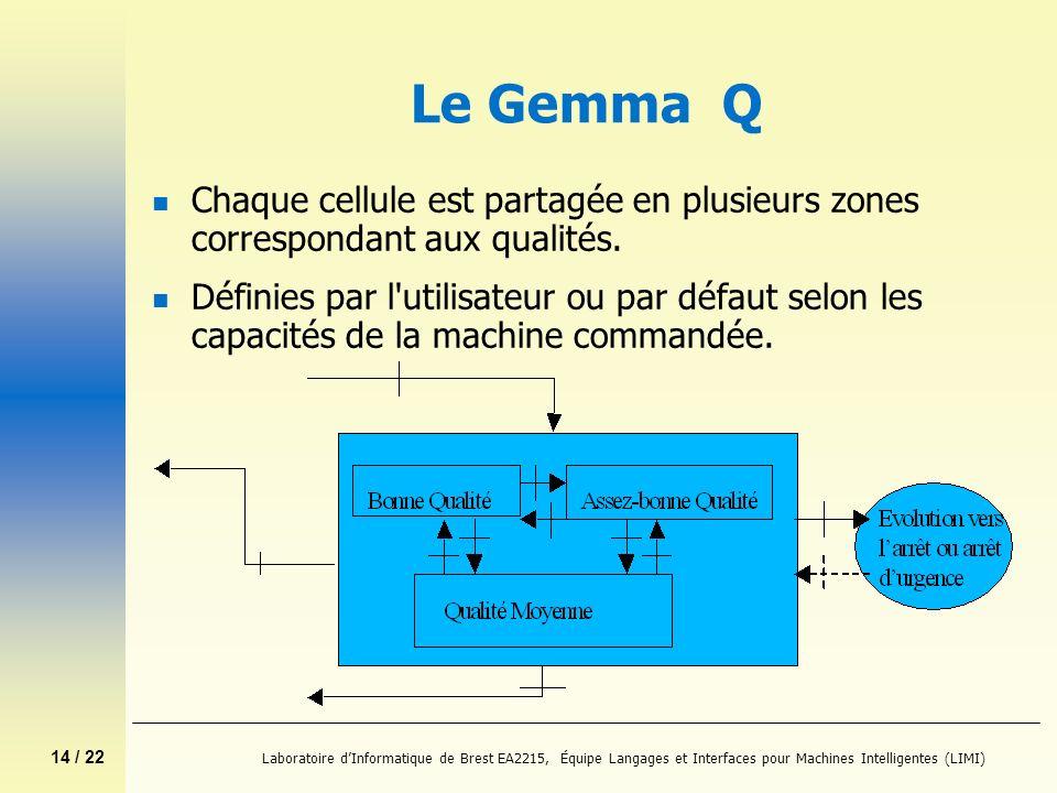 14 / 22 Laboratoire dInformatique de Brest EA2215, Équipe Langages et Interfaces pour Machines Intelligentes (LIMI) Le Gemma Q n Chaque cellule est pa