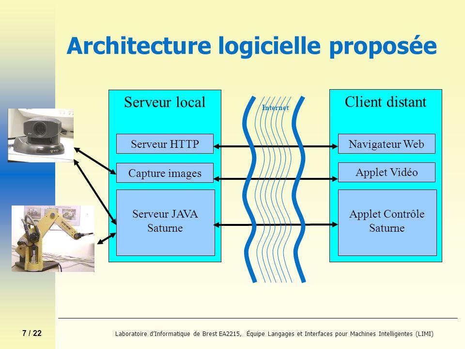 7 / 22 Laboratoire dInformatique de Brest EA2215, Équipe Langages et Interfaces pour Machines Intelligentes (LIMI) Architecture logicielle proposée Se