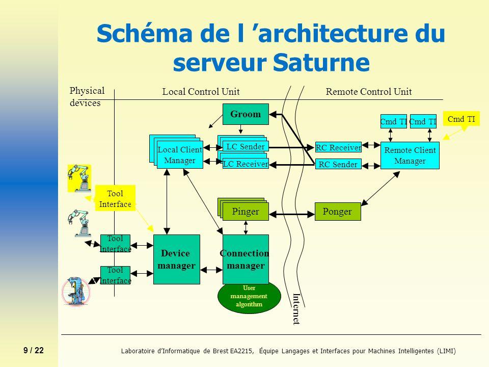 9 / 22 Laboratoire dInformatique de Brest EA2215, Équipe Langages et Interfaces pour Machines Intelligentes (LIMI) Schéma de l architecture du serveur