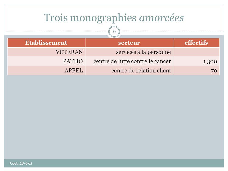 Trois monographies amorcées Coct, 28-6-11 6 Etablissementsecteureffectifs VETERANservices à la personne PATHOcentre de lutte contre le cancer1 300 APP