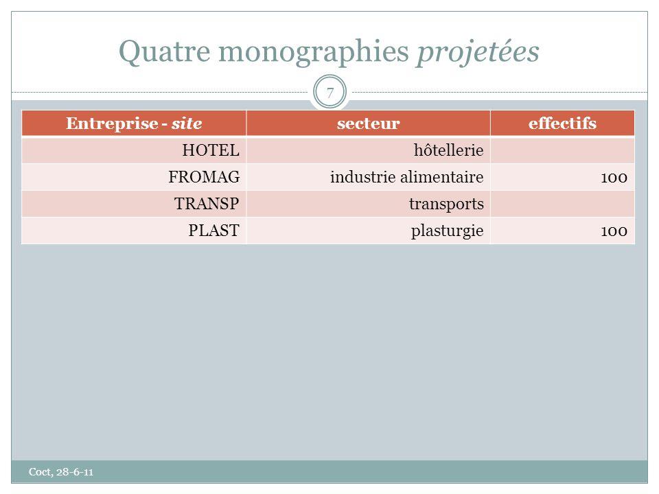 Quatre monographies projetées Coct, 28-6-11 7 Entreprise - sitesecteureffectifs HOTELhôtellerie FROMAGindustrie alimentaire100 TRANSPtransports PLASTp