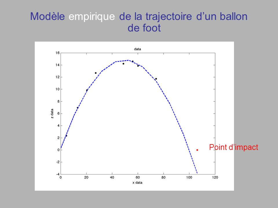 Modèle empirique de la trajectoire dun ballon de foot Point dimpact