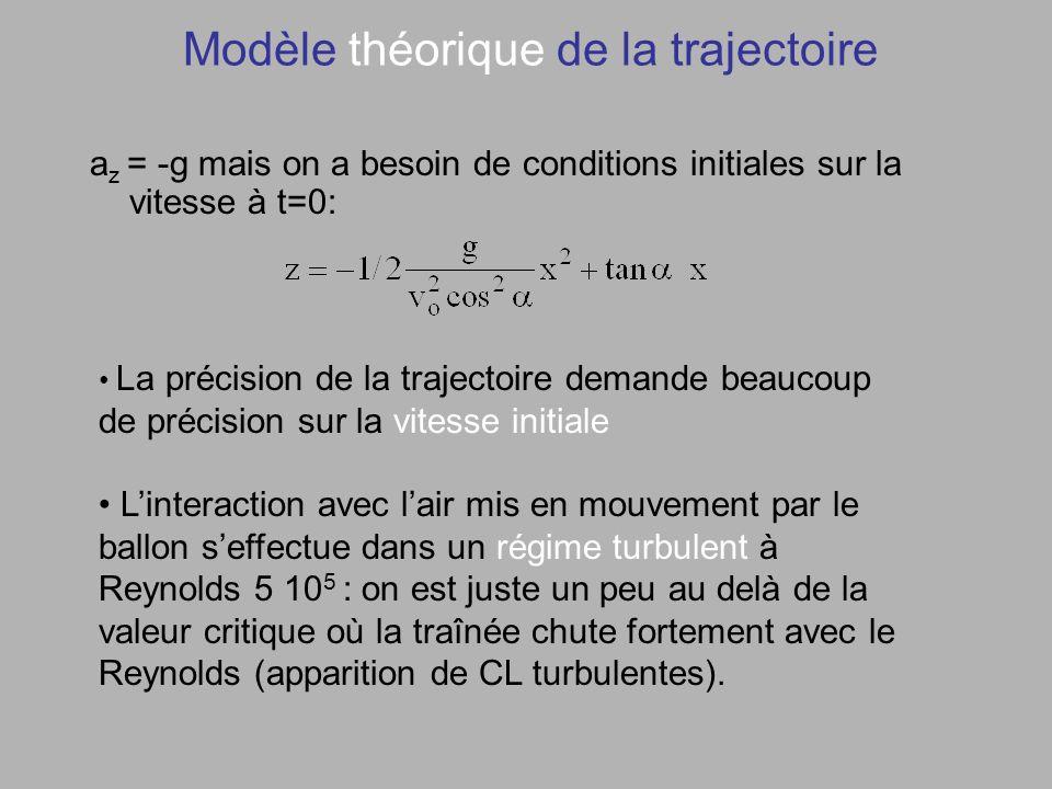 Modèle théorique de la trajectoire a z = -g mais on a besoin de conditions initiales sur la vitesse à t=0: La précision de la trajectoire demande beaucoup de précision sur la vitesse initiale Linteraction avec lair mis en mouvement par le ballon seffectue dans un régime turbulent à Reynolds 5 10 5 : on est juste un peu au delà de la valeur critique où la traînée chute fortement avec le Reynolds (apparition de CL turbulentes).