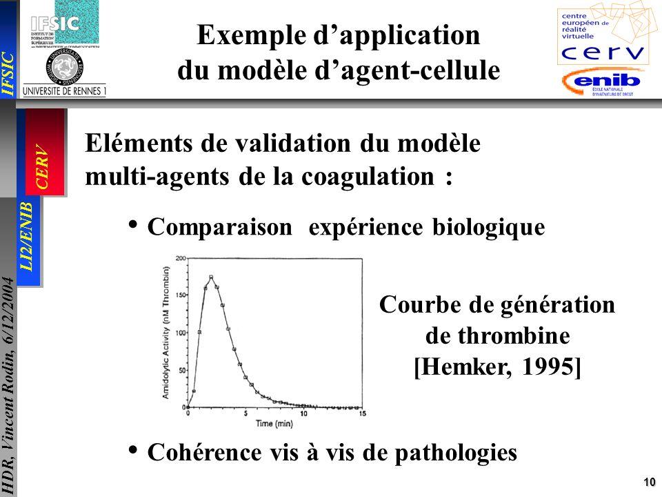 10 IFSIC LI2/ENIB CERV HDR, Vincent Rodin, 6/12/2004 Exemple dapplication du modèle dagent-cellule Eléments de validation du modèle multi-agents de la