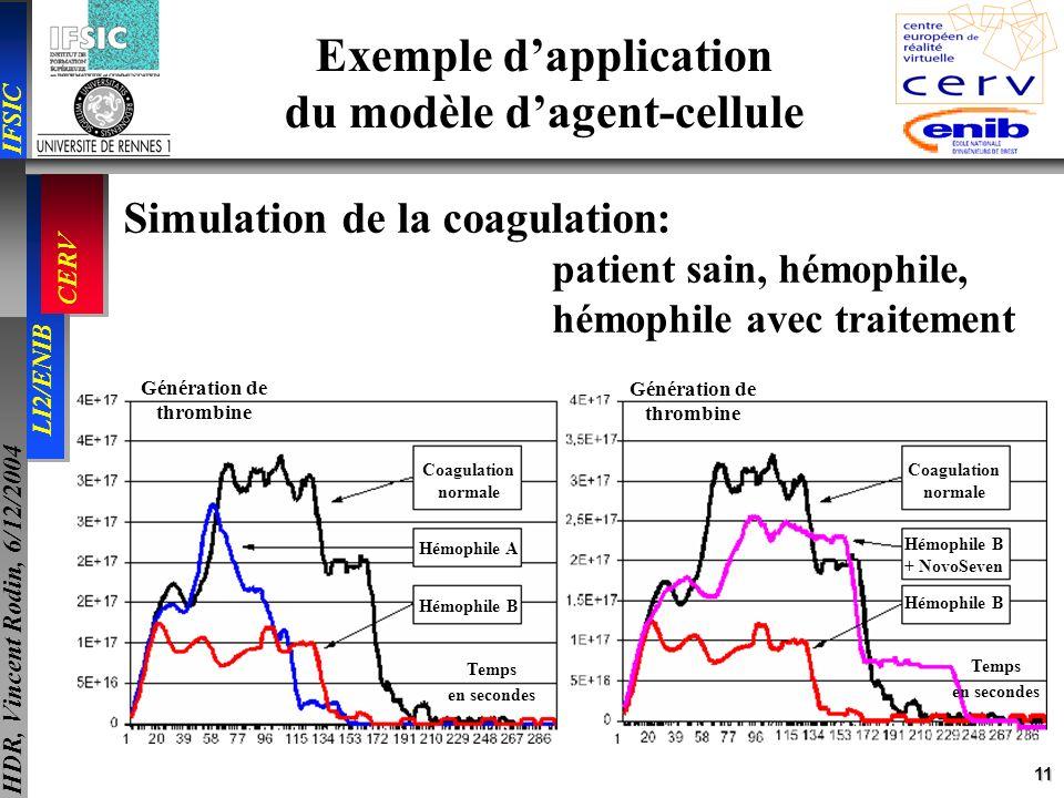 11 IFSIC LI2/ENIB CERV HDR, Vincent Rodin, 6/12/2004 Exemple dapplication du modèle dagent-cellule Génération de thrombine Génération de thrombine Coa