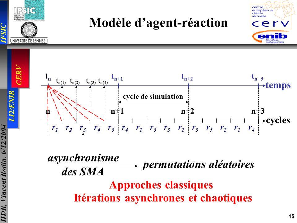 15 IFSIC LI2/ENIB CERV HDR, Vincent Rodin, 6/12/2004 n+1n+2n+3 cycles n cycle de simulation r1r1 r5r5 r3r3 r2r2 r4r4 r5r5 r2r2 r1r1 r4r4 r3r3 r2r2 r3r