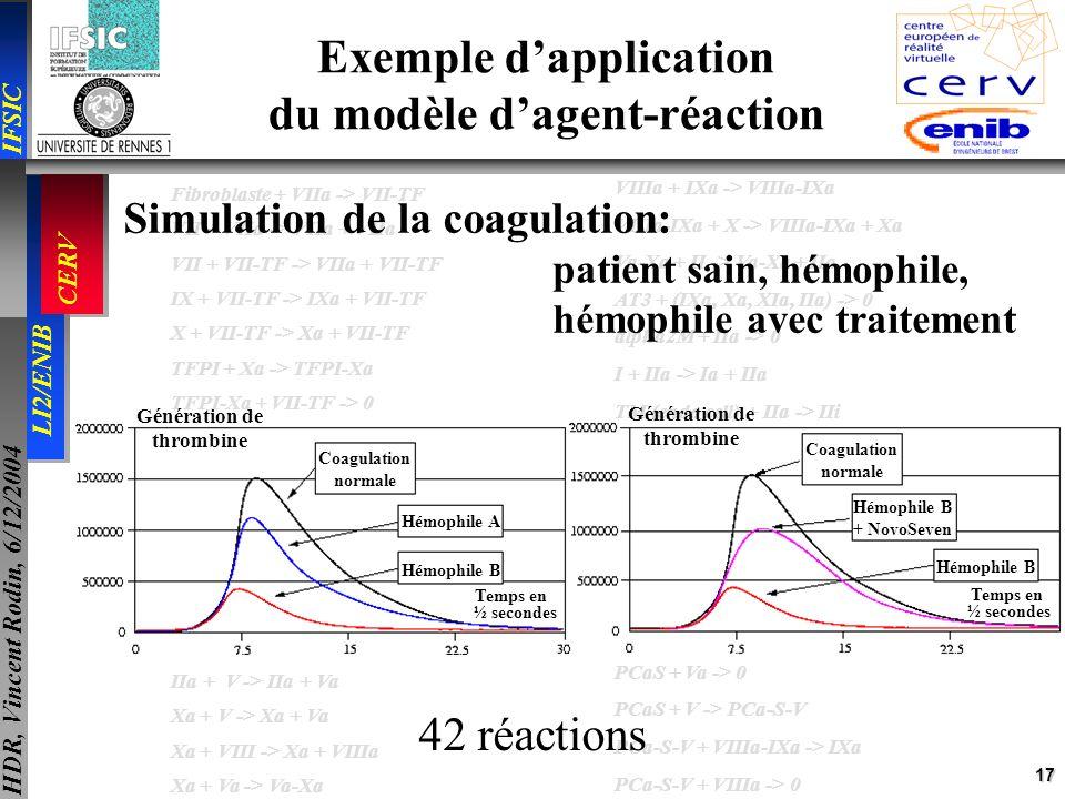 17 IFSIC LI2/ENIB CERV HDR, Vincent Rodin, 6/12/2004 VIIIa + IXa -> VIIIa-IXa VIIIa-IXa + X -> VIIIa-IXa + Xa Va-Xa + II -> Va-Xa + IIa AT3 + (IXa, Xa