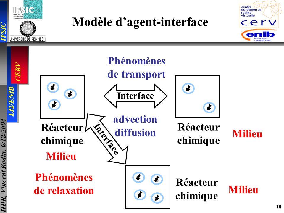 19 IFSIC LI2/ENIB CERV HDR, Vincent Rodin, 6/12/2004 Modèle dagent-interface Réacteur chimique Réacteur chimique Réacteur chimique Interface Milieu ad