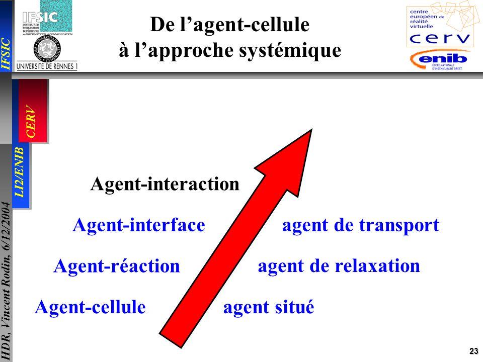 23 IFSIC LI2/ENIB CERV HDR, Vincent Rodin, 6/12/2004 Agent-cellule agent situé Agent-réaction agent non situé Agent-interface agent de transport Agent