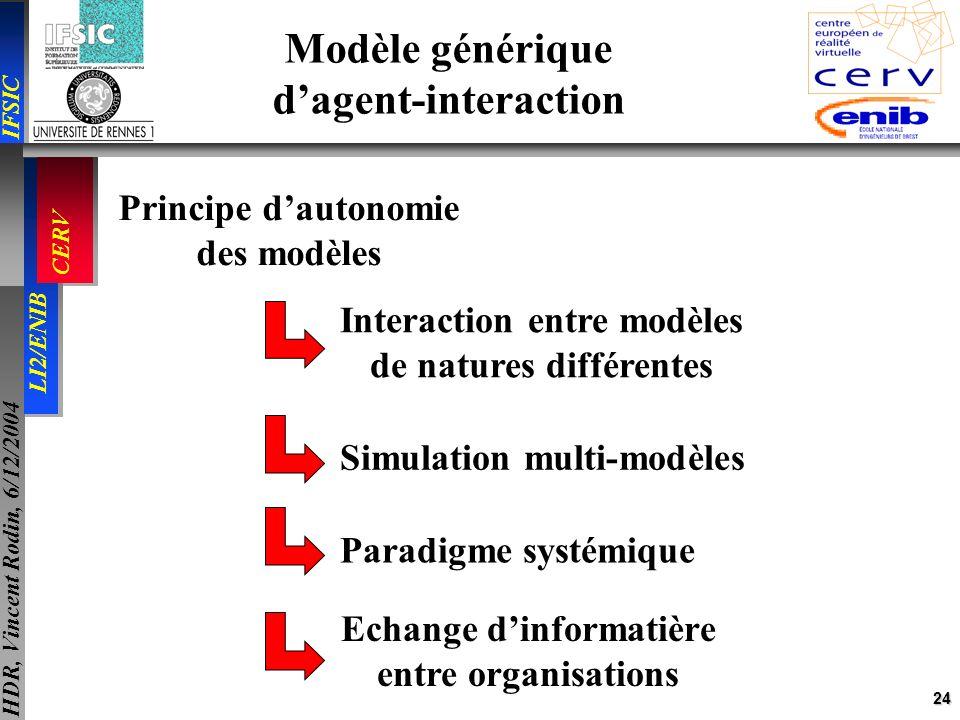 24 IFSIC LI2/ENIB CERV HDR, Vincent Rodin, 6/12/2004 Modèle générique dagent-interaction Principe dautonomie des modèles Interaction entre modèles de