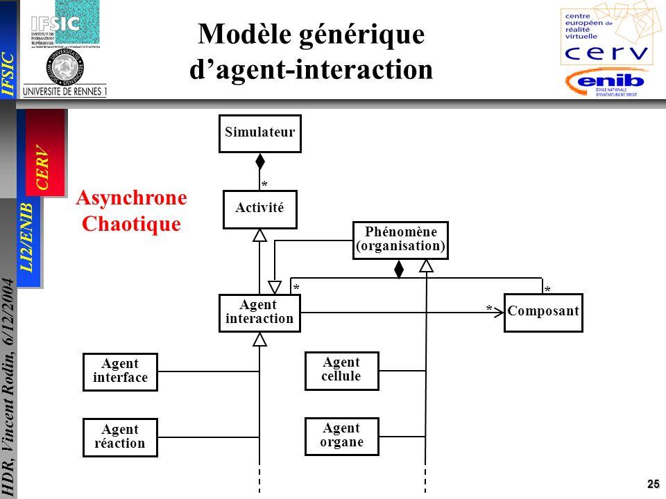 25 IFSIC LI2/ENIB CERV HDR, Vincent Rodin, 6/12/2004 Agent interface Agent réaction ActivitéSimulateur * Phénomène (organisation) Composant Agent inte
