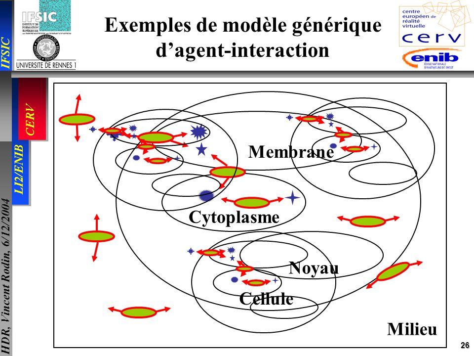 26 IFSIC LI2/ENIB CERV HDR, Vincent Rodin, 6/12/2004 Exemples de modèle générique dagent-interaction Cellule Noyau Cytoplasme Membrane Milieu