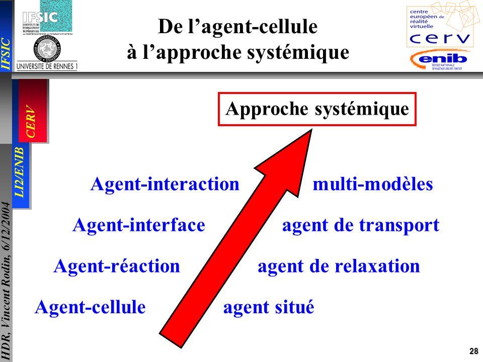 28 IFSIC LI2/ENIB CERV HDR, Vincent Rodin, 6/12/2004 Agent-cellule agent situé Agent-réaction agent de relaxation De lagent-cellule à lapproche systém