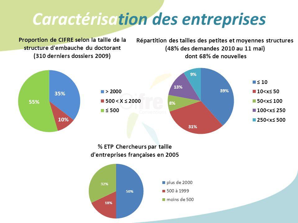 Caractérisation des entreprises Répartition des tailles des petites et moyennes structures (48% des demandes 2010 au 11 mai) dont 68% de nouvelles