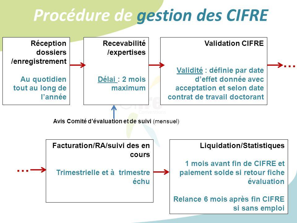 Procédure de gestion des CIFRE Réception dossiers /enregistrement Au quotidien tout au long de lannée Recevabilité /expertises Délai : 2 mois maximum