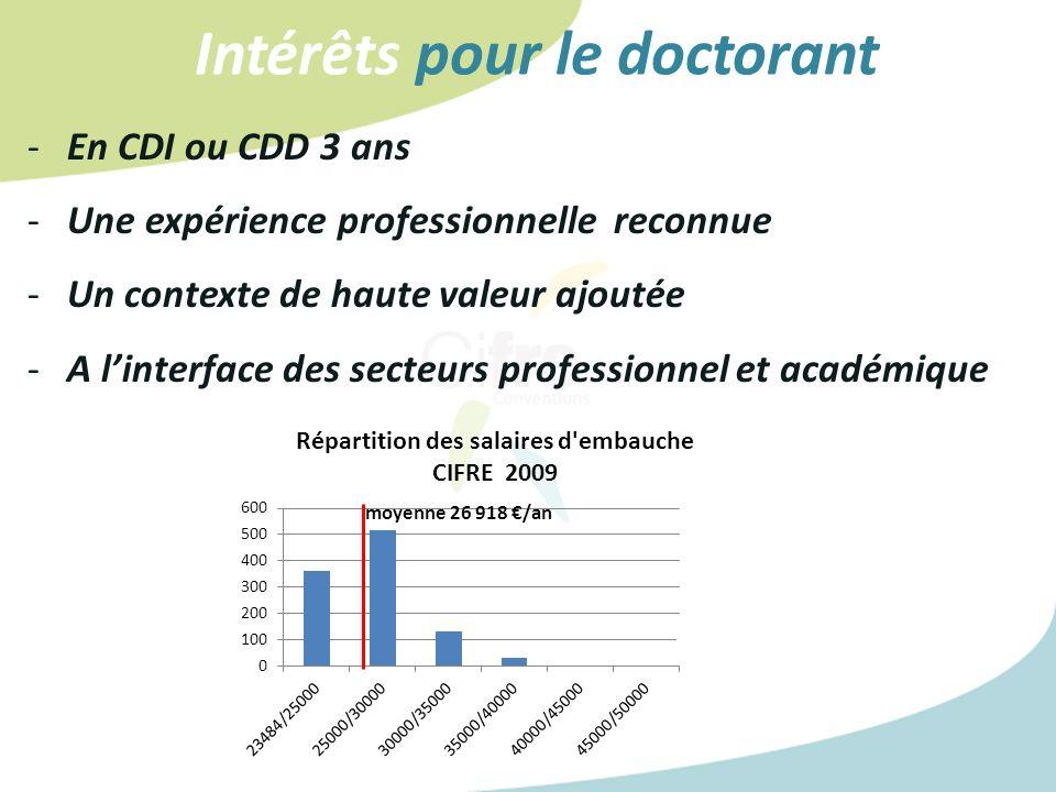-En CDI ou CDD 3 ans -Une expérience professionnelle reconnue -Un contexte de haute valeur ajoutée -A linterface des secteurs professionnel et académique Intérêts pour le doctorant