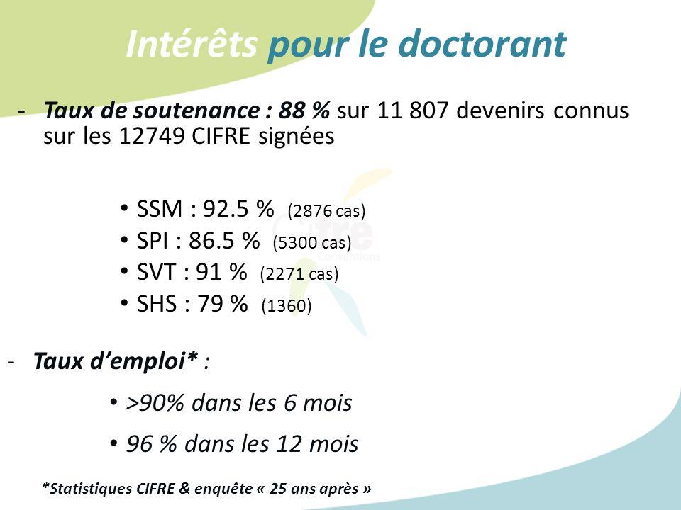 -Taux de soutenance : 88 % sur 11 807 devenirs connus sur les 12749 CIFRE signées SSM : 92.5 % (2876 cas) SPI : 86.5 % (5300 cas) SVT : 91 % (2271 cas