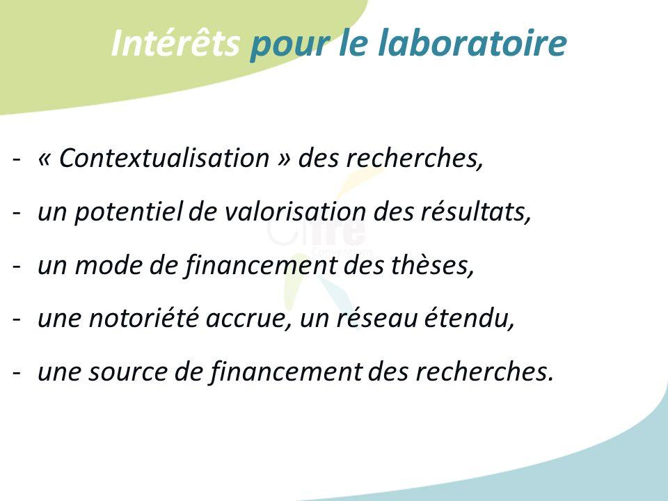 Intérêts pour le laboratoire -« Contextualisation » des recherches, -un potentiel de valorisation des résultats, -un mode de financement des thèses, -une notoriété accrue, un réseau étendu, -une source de financement des recherches.
