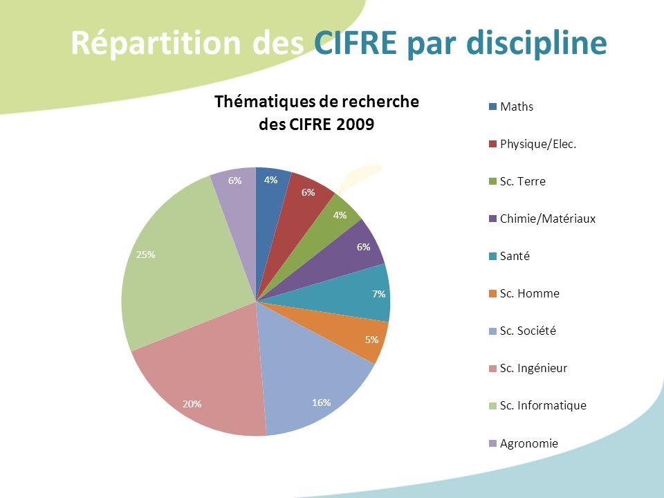 Répartition des CIFRE par discipline