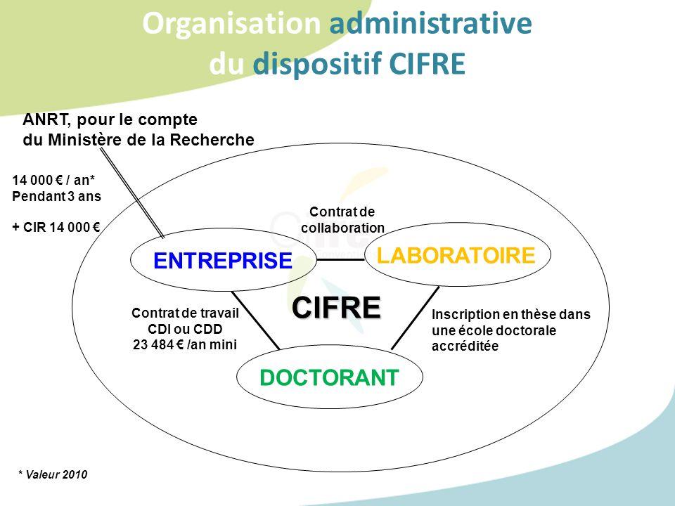 Organisation administrative du dispositif CIFRE ENTREPRISE LABORATOIRE DOCTORANT Contrat de travail CDI ou CDD 23 484 /an mini Inscription en thèse da