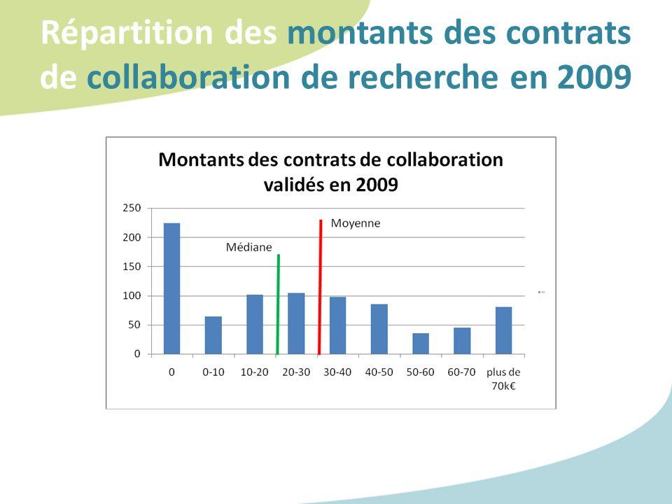 Répartition des montants des contrats de collaboration de recherche en 2009