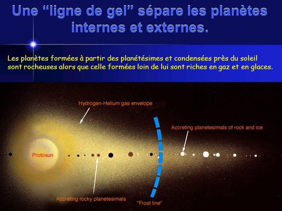 Une ligne de gel sépare les planètes internes et externes. Les planètes formées à partir des planétésimes et condensées près du soleil sont rocheuses