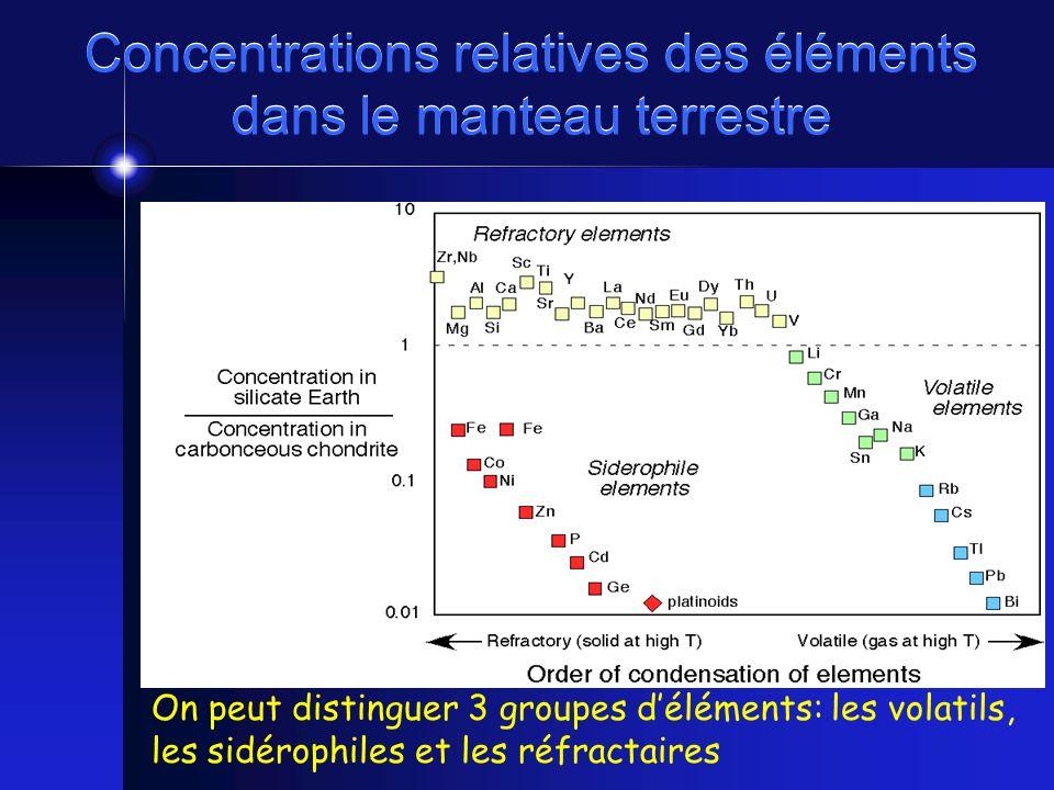 Concentrations relatives des éléments dans le manteau terrestre On peut distinguer 3 groupes déléments: les volatils, les sidérophiles et les réfracta