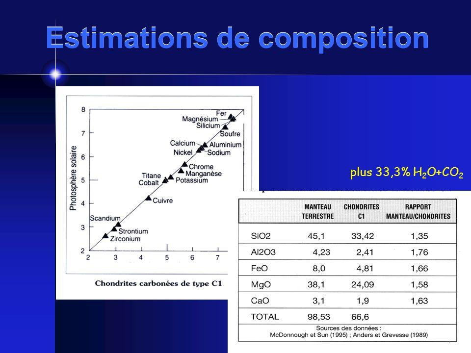 Estimations de composition plus 33,3% H 2 O+CO 2