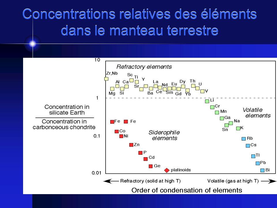 Concentrations relatives des éléments dans le manteau terrestre
