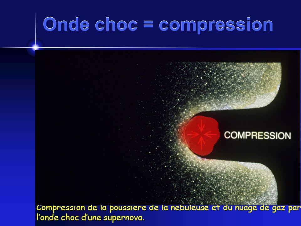Compression de la poussière de la nébuleuse et du nuage de gaz par londe choc dune supernova. Onde choc = compression