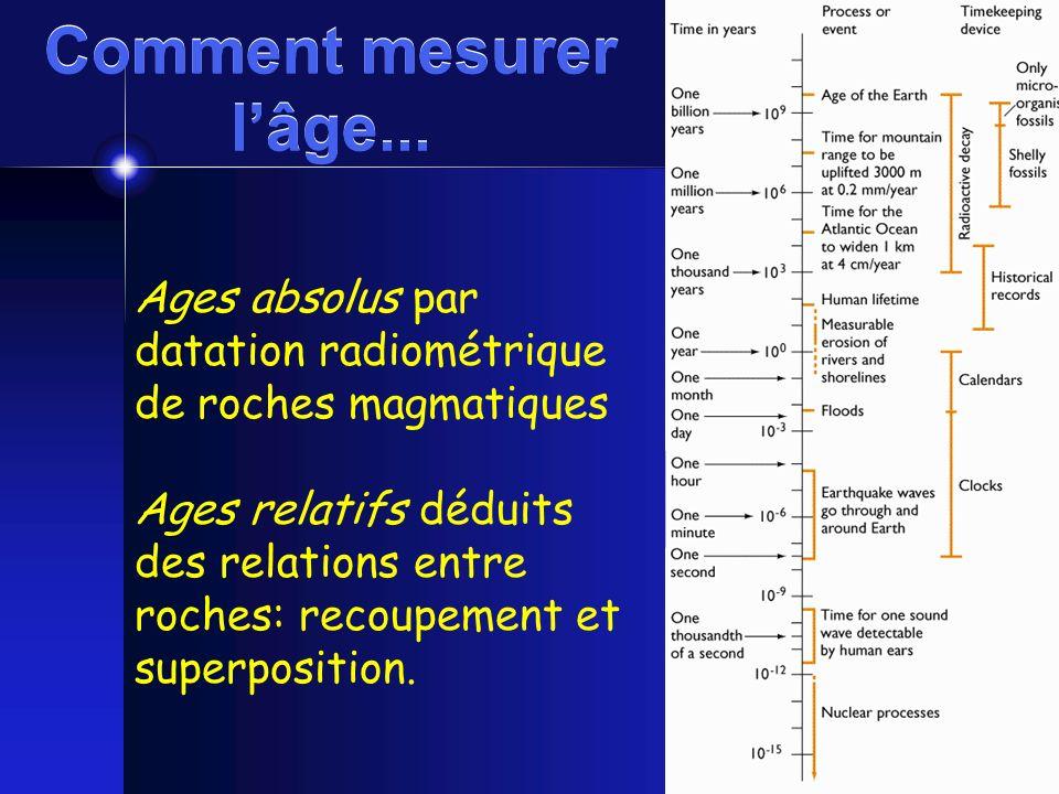 Comment mesurer lâge... Ages absolus par datation radiométrique de roches magmatiques Ages relatifs déduits des relations entre roches: recoupement et