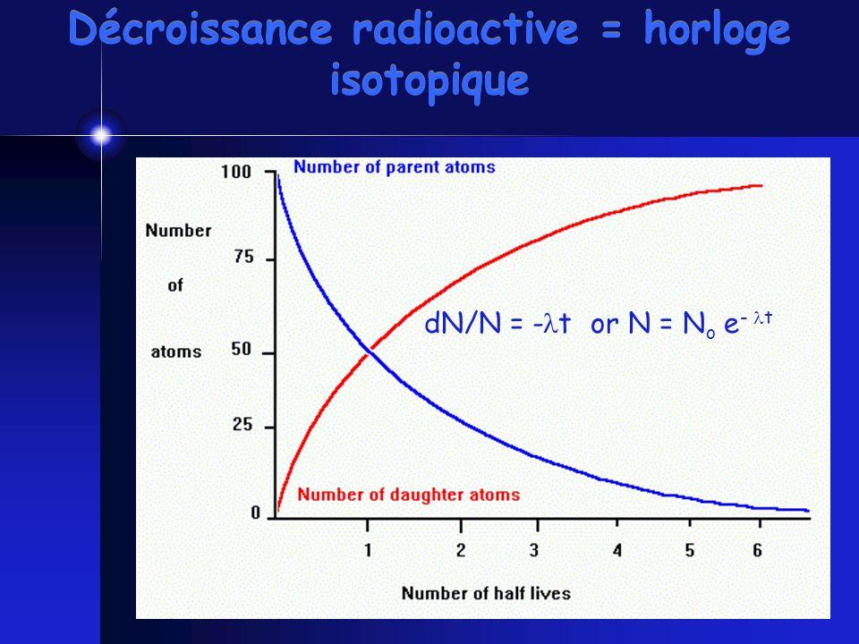Décroissance radioactive = horloge isotopique dN/N = - t or N = N o e - t