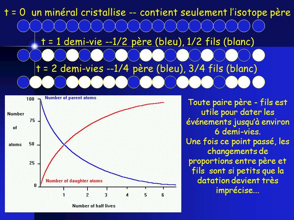 Different isotopes have a different half life t = 0 un minéral cristallise -- contient seulement lisotope père t = 1 demi-vie --1/2 père (bleu), 1/2 f