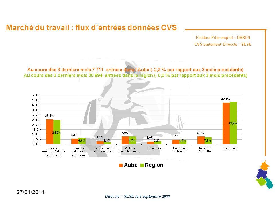 27/01/2014 Marché du travail : flux dentrées données CVS Fichiers Pôle emploi – DARES CVS traitement Direccte - SESE
